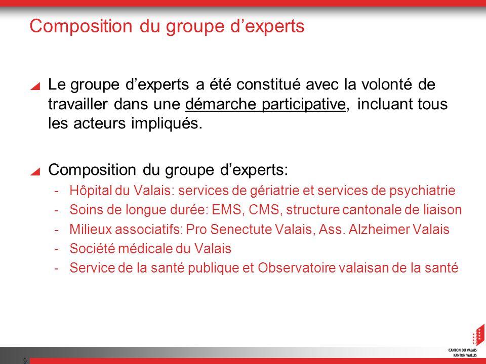 Composition du groupe d'experts