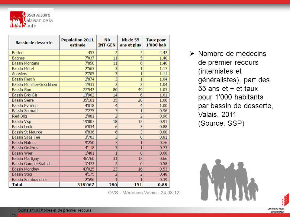 Nombre de médecins de premier recours (internistes et généralistes), part des 55 ans et + et taux pour 1'000 habitants par bassin de desserte, Valais, 2011 (Source: SSP)