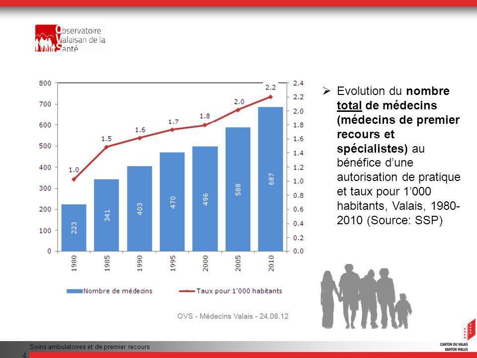 Evolution du nombre total de médecins (médecins de premier recours et spécialistes) au bénéfice d'une autorisation de pratique et taux pour 1'000 habitants, Valais, 1980-2010 (Source: SSP)