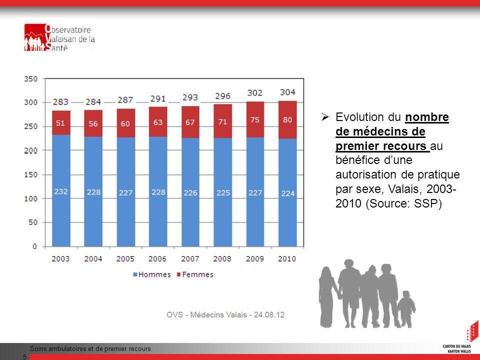 Evolution du nombre de médecins de premier recours au bénéfice d'une autorisation de pratique par sexe, Valais, 2003-2010 (Source: SSP)