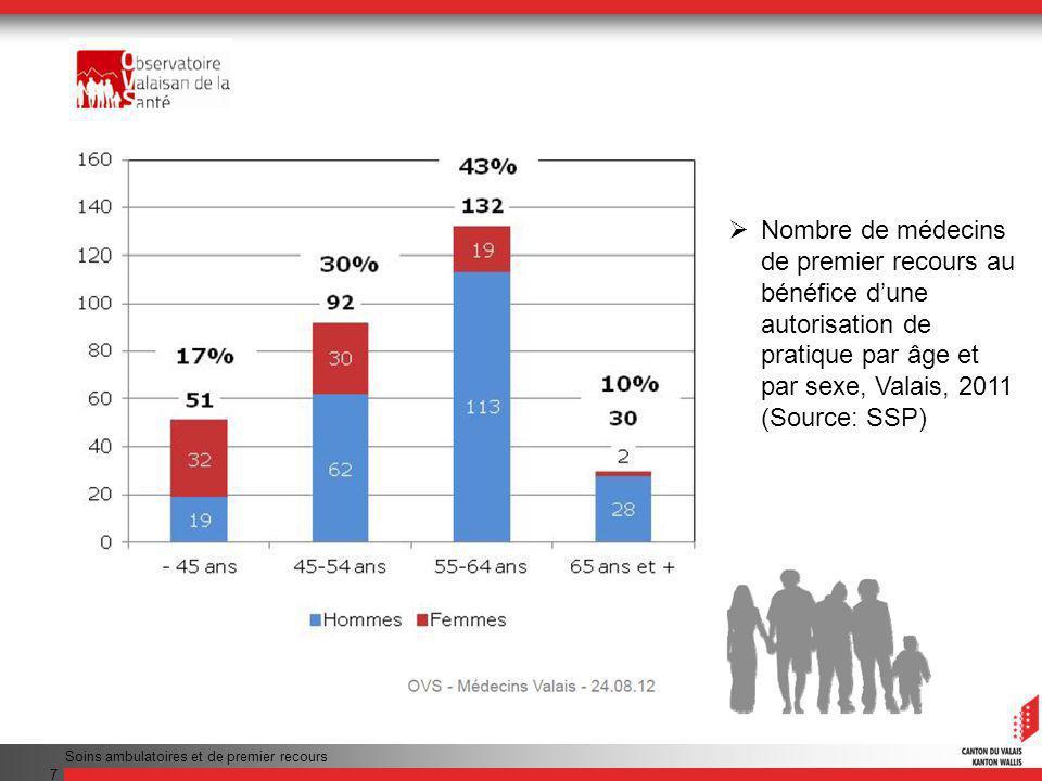 Nombre de médecins de premier recours au bénéfice d'une autorisation de pratique par âge et par sexe, Valais, 2011 (Source: SSP)