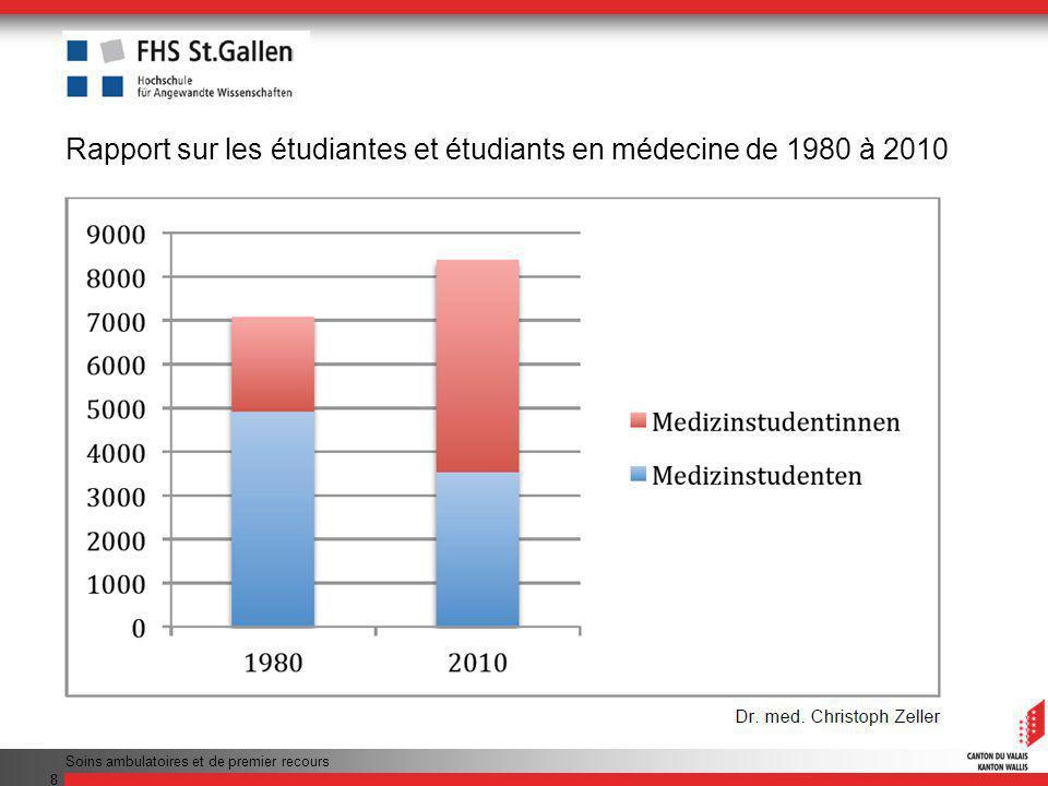 Rapport sur les étudiantes et étudiants en médecine de 1980 à 2010