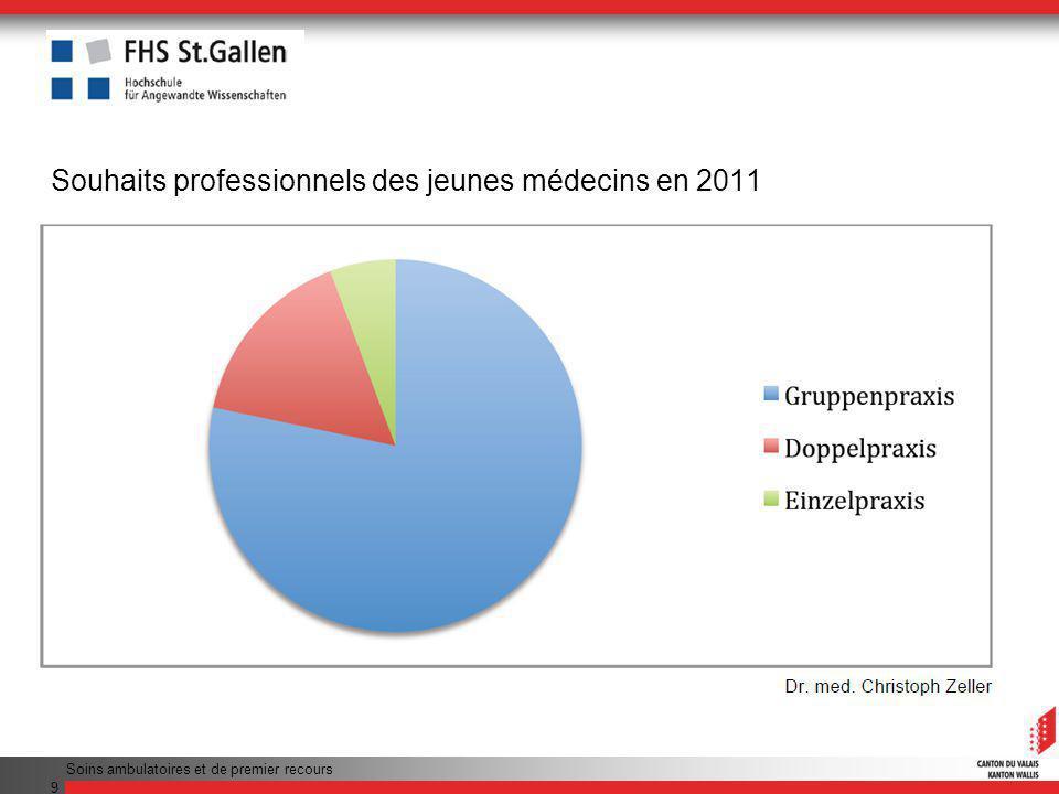 Souhaits professionnels des jeunes médecins en 2011