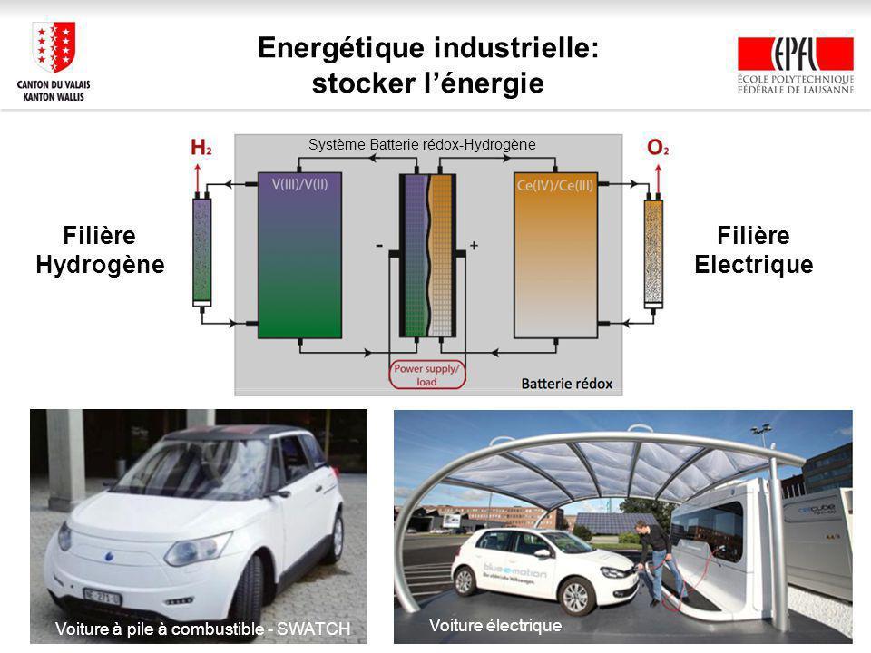 Energétique industrielle: