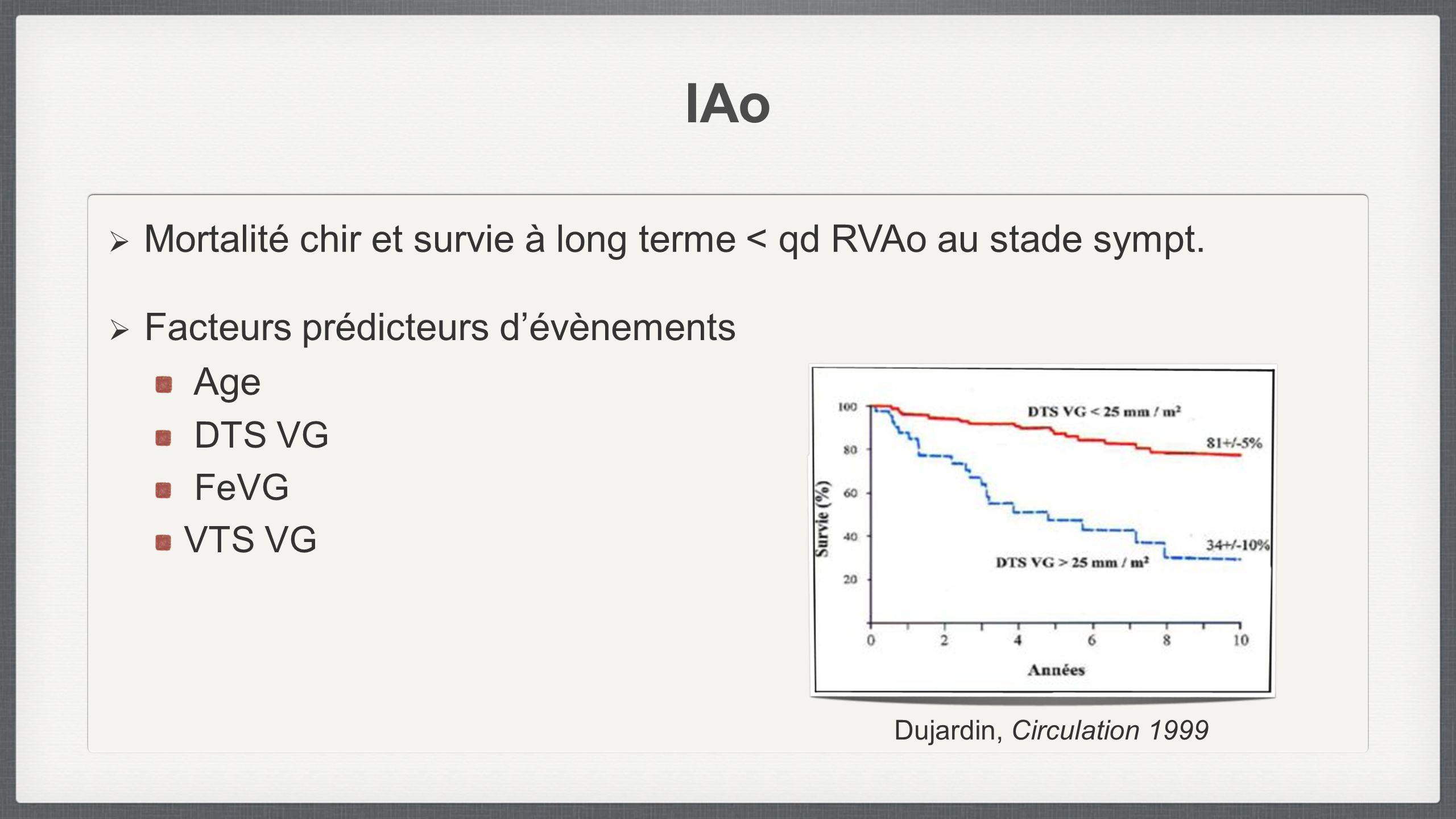 IAo Mortalité chir et survie à long terme < qd RVAo au stade sympt.