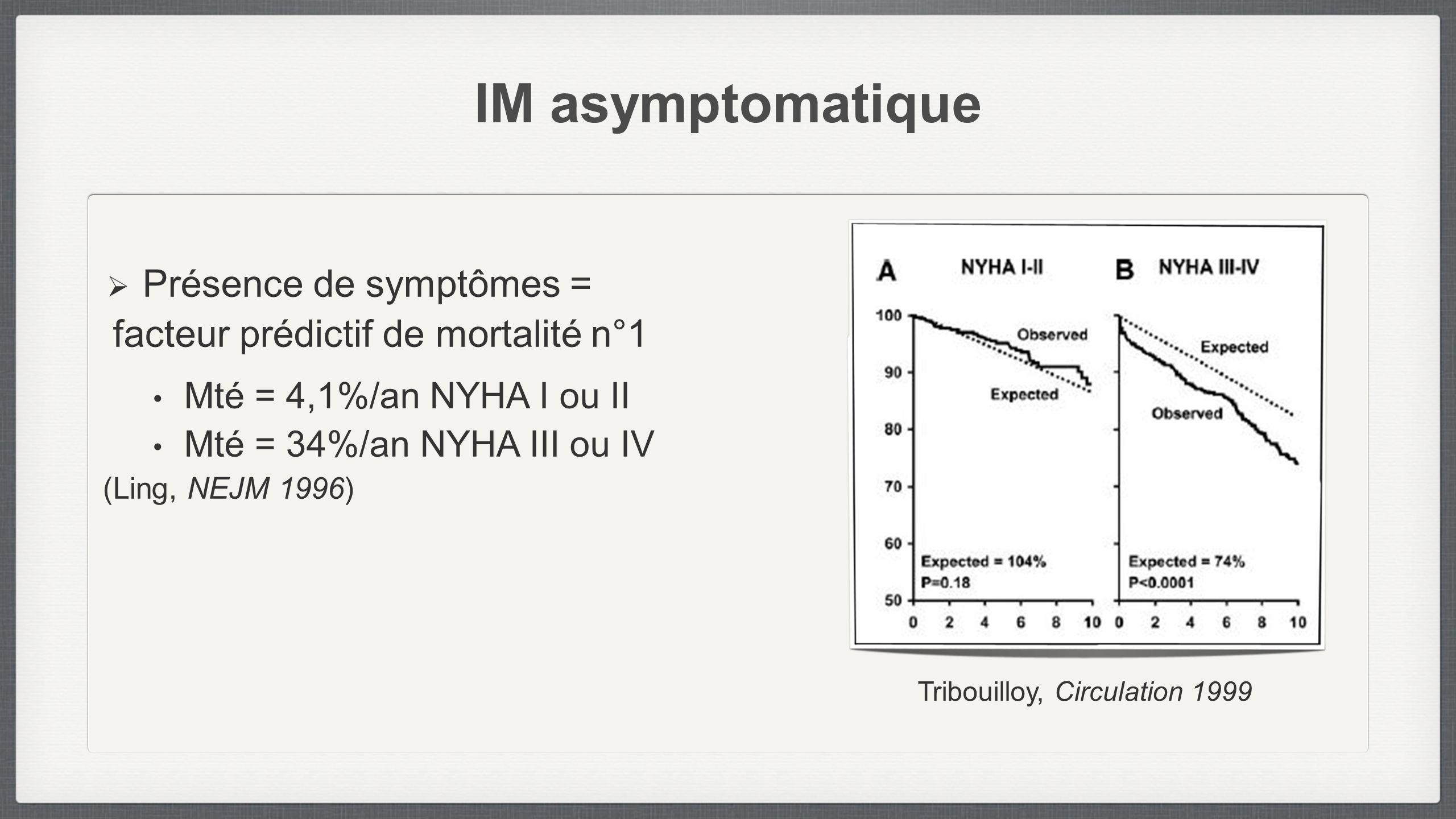 IM asymptomatique Présence de symptômes =