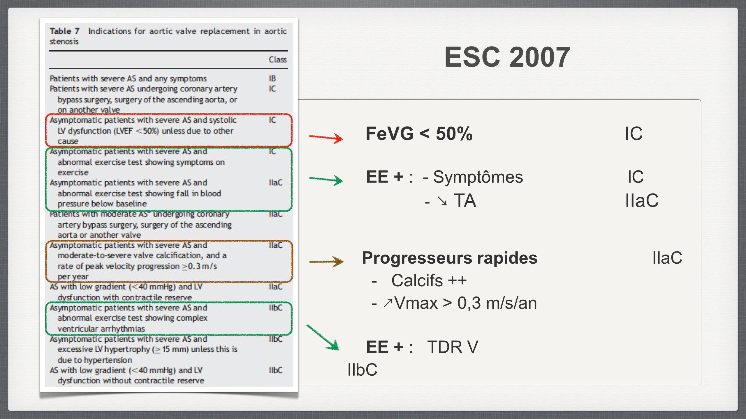 ESC 2007 FeVG < 50% IC - ↘ TA IIaC EE + : - Symptômes IC