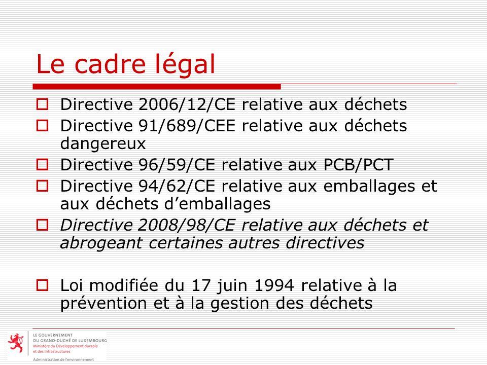 Le cadre légal Directive 2006/12/CE relative aux déchets