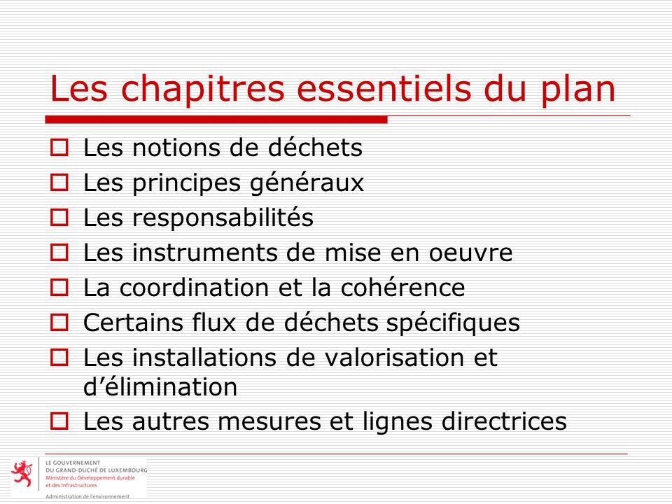 Les chapitres essentiels du plan