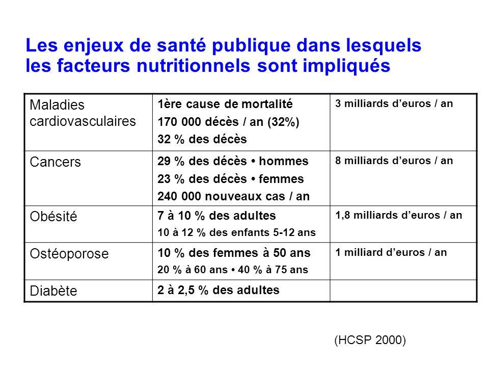 Les enjeux de santé publique dans lesquels les facteurs nutritionnels sont impliqués