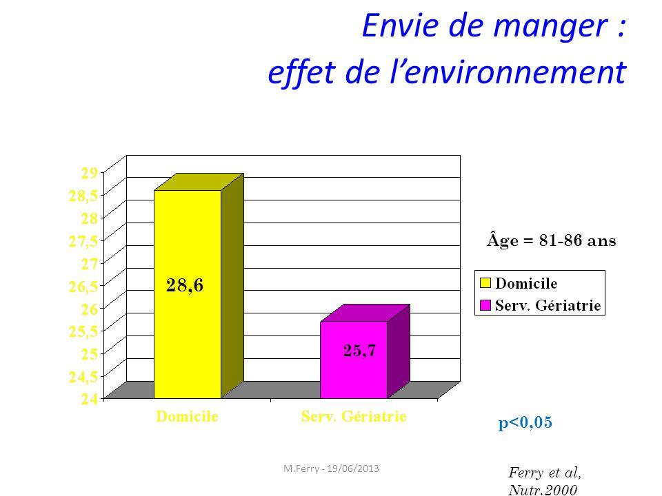Envie de manger : effet de l'environnement