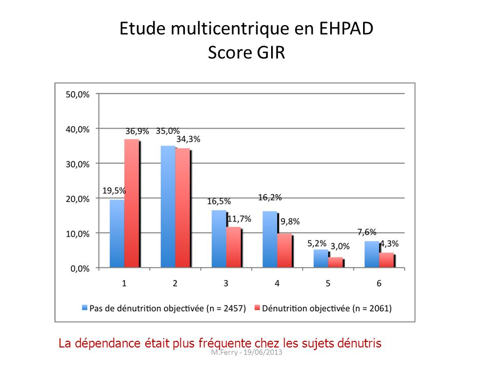Etude multicentrique en EHPAD Score GIR
