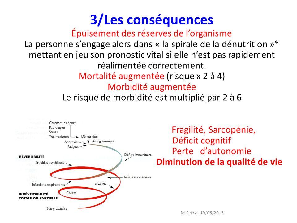 3/Les conséquences Épuisement des réserves de l'organisme La personne s'engage alors dans « la spirale de la dénutrition »* mettant en jeu son pronostic vital si elle n'est pas rapidement réalimentée correctement. Mortalité augmentée (risque x 2 à 4) Morbidité augmentée Le risque de morbidité est multiplié par 2 à 6 Fragilité, Sarcopénie, Déficit cognitif Perte d'autonomie Diminution de la qualité de vie