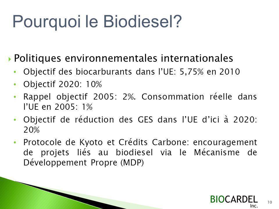 Pourquoi le Biodiesel Politiques environnementales internationales