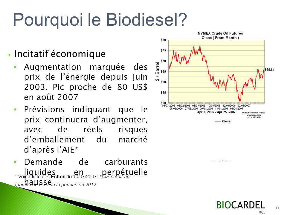Pourquoi le Biodiesel Incitatif économique