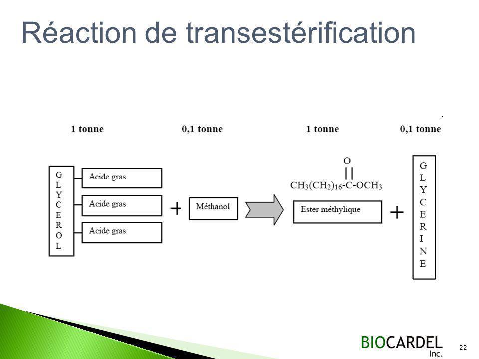 Réaction de transestérification