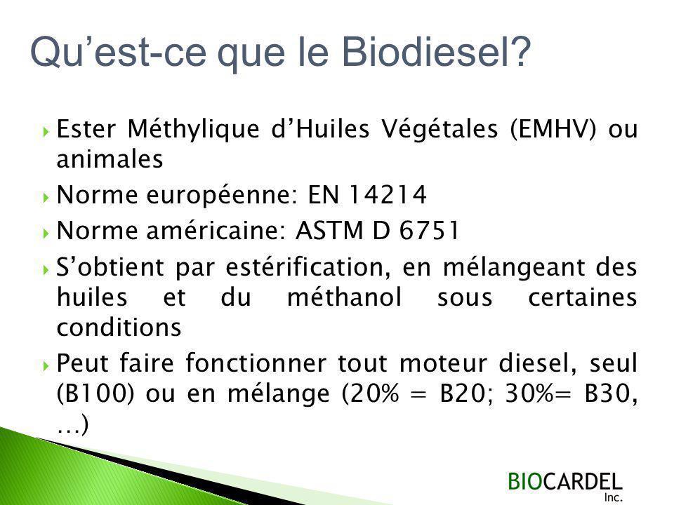 Qu'est-ce que le Biodiesel