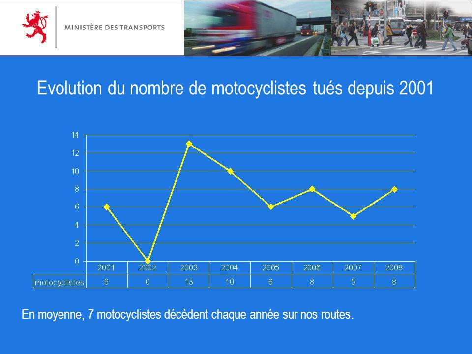 Evolution du nombre de motocyclistes tués depuis 2001