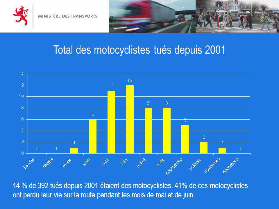 Total des motocyclistes tués depuis 2001