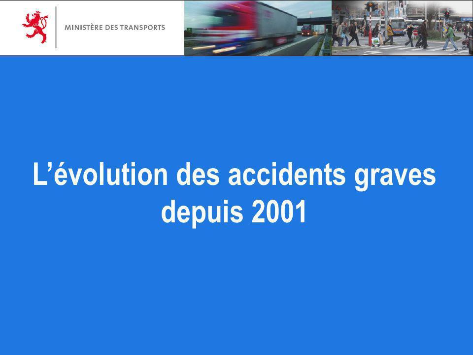 L'évolution des accidents graves depuis 2001