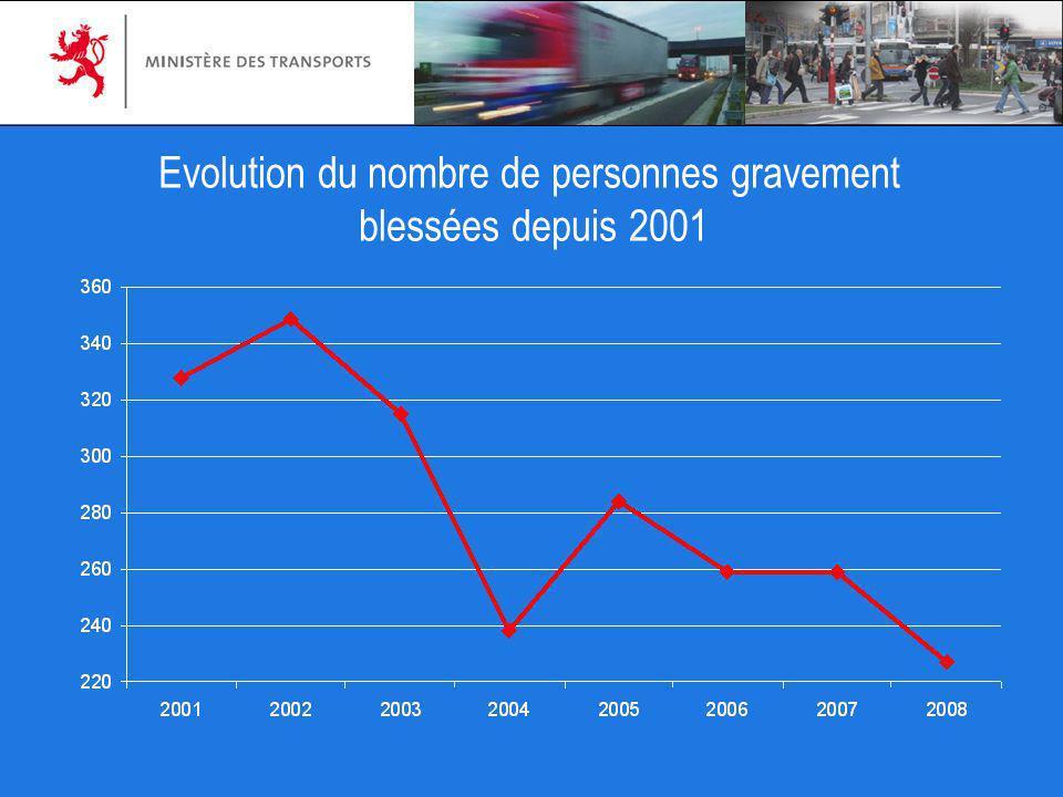 Evolution du nombre de personnes gravement