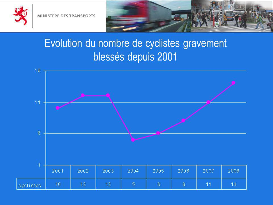 Evolution du nombre de cyclistes gravement blessés depuis 2001