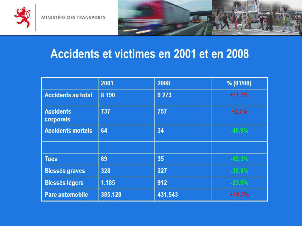 Accidents et victimes en 2001 et en 2008