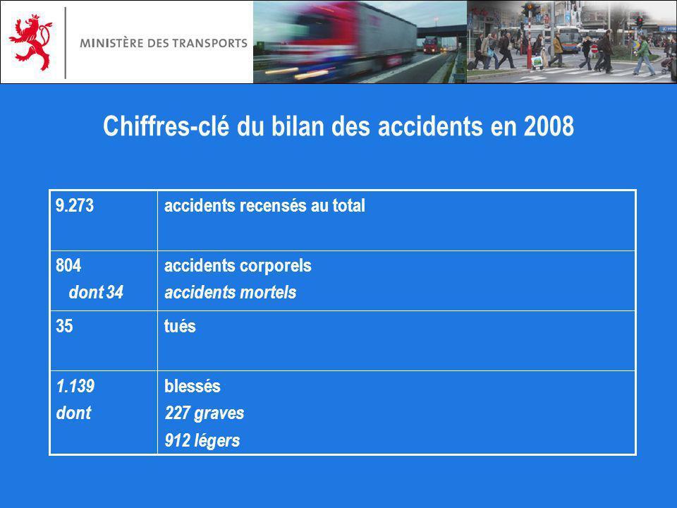 Chiffres-clé du bilan des accidents en 2008