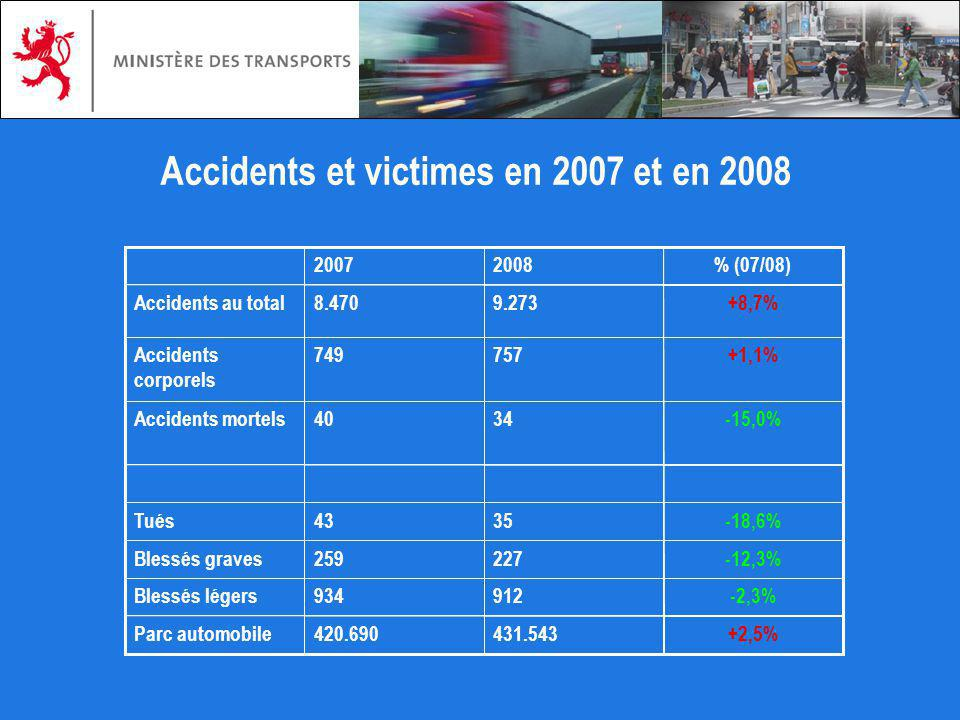 Accidents et victimes en 2007 et en 2008