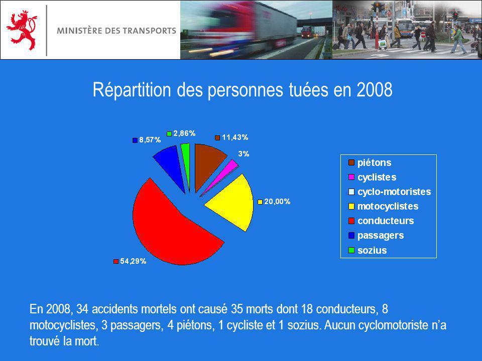 Répartition des personnes tuées en 2008