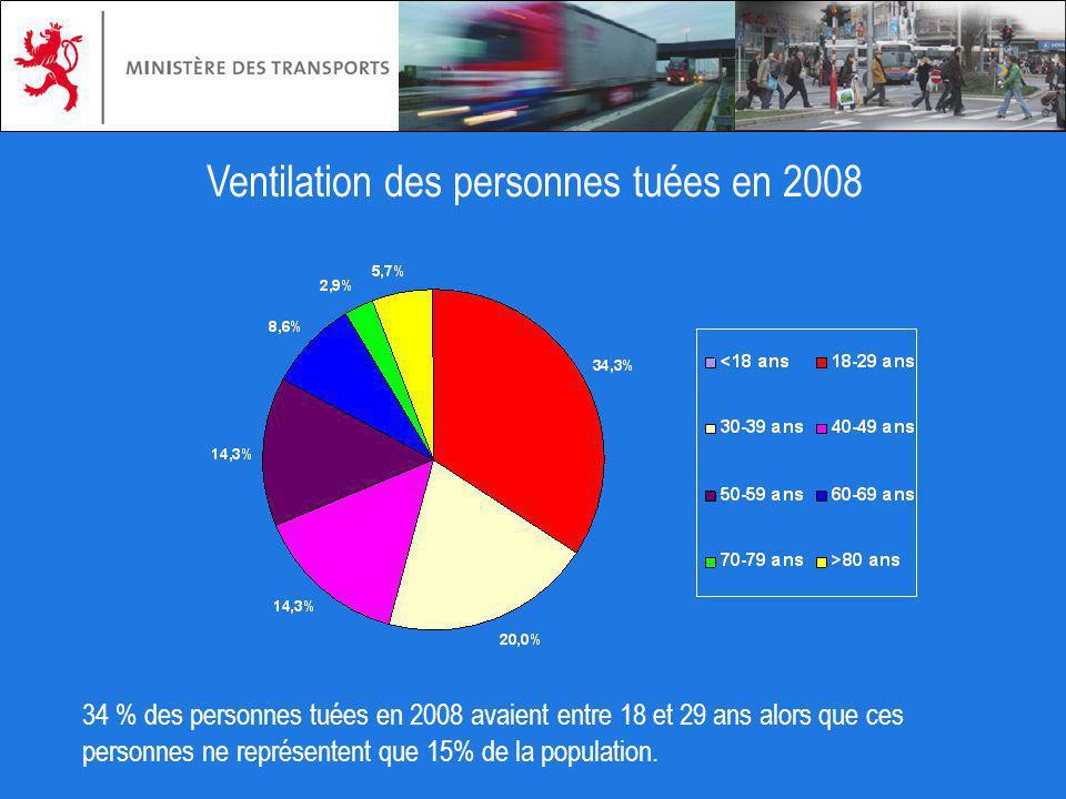 Ventilation des personnes tuées en 2008