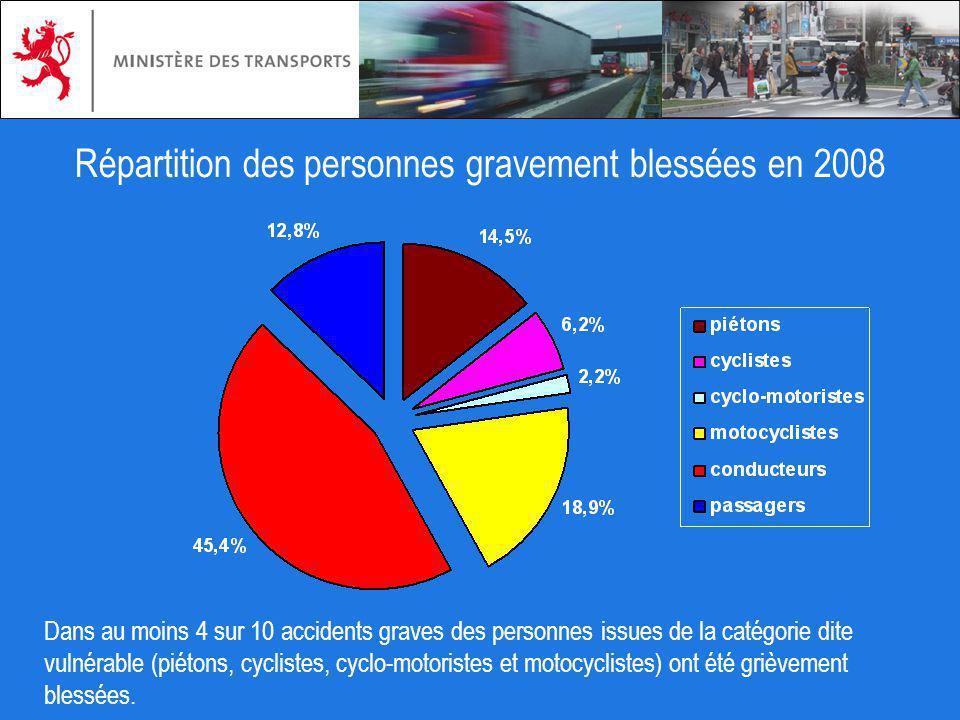 Répartition des personnes gravement blessées en 2008