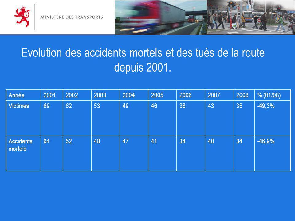 Evolution des accidents mortels et des tués de la route depuis 2001.