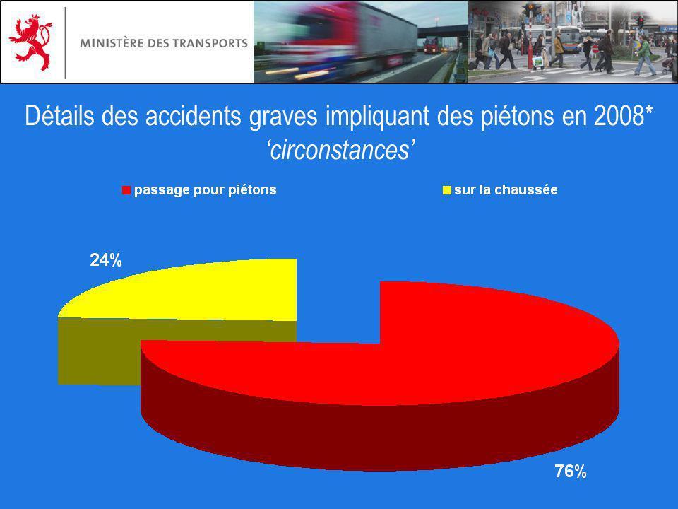 Détails des accidents graves impliquant des piétons en 2008*