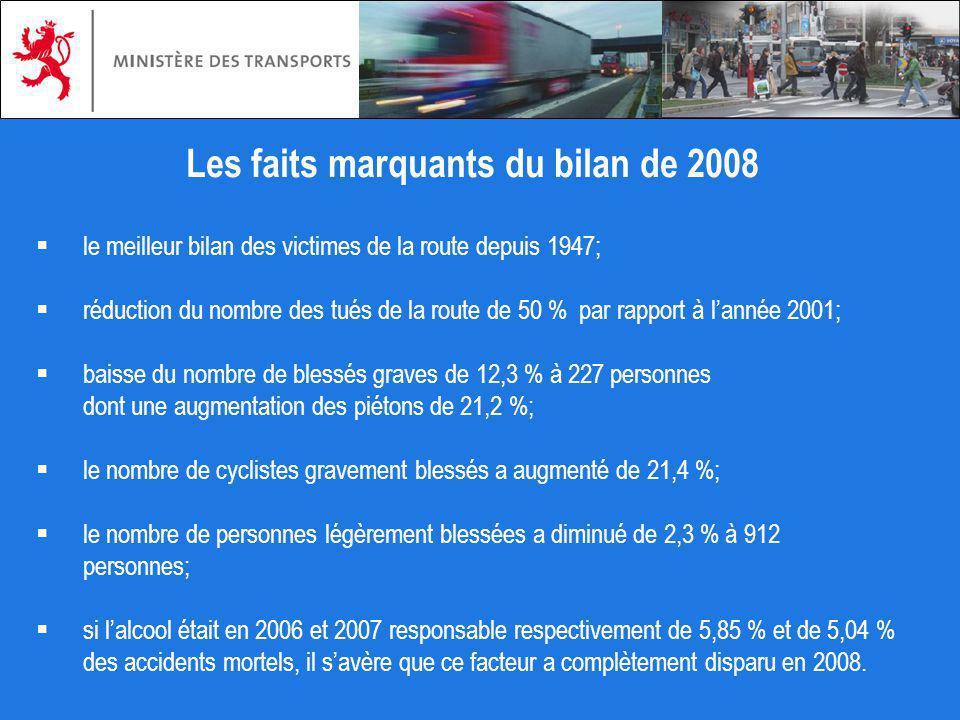 Les faits marquants du bilan de 2008