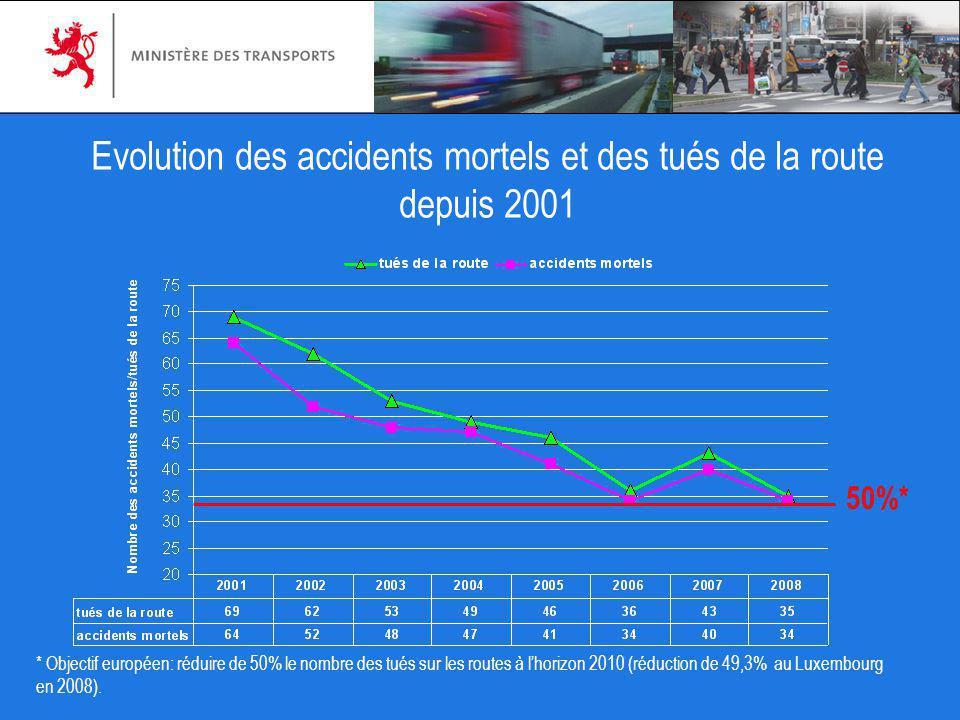 Evolution des accidents mortels et des tués de la route depuis 2001