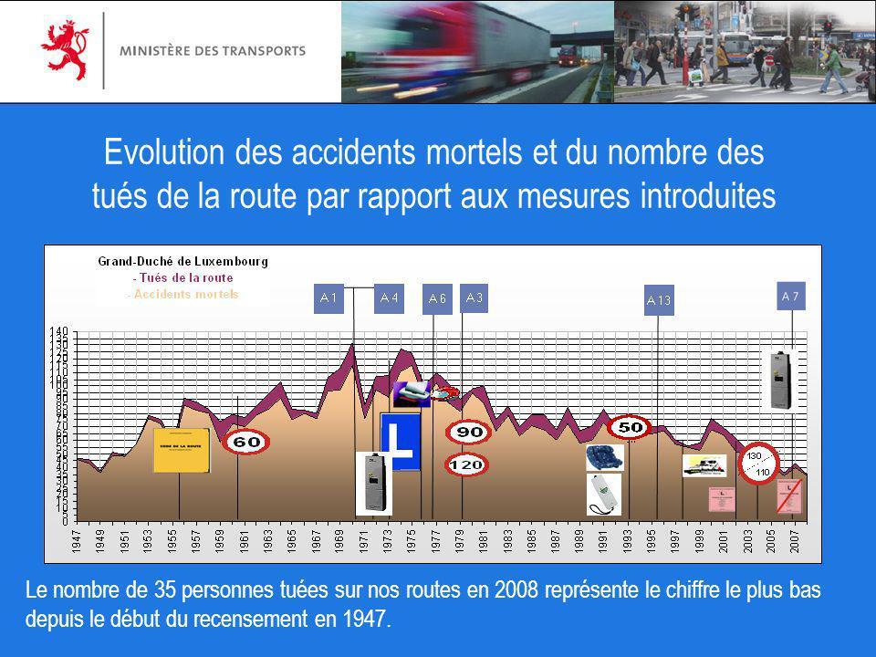 Evolution des accidents mortels et du nombre des tués de la route par rapport aux mesures introduites