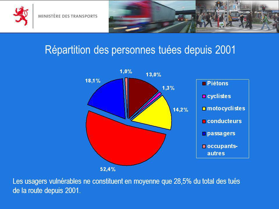 Répartition des personnes tuées depuis 2001