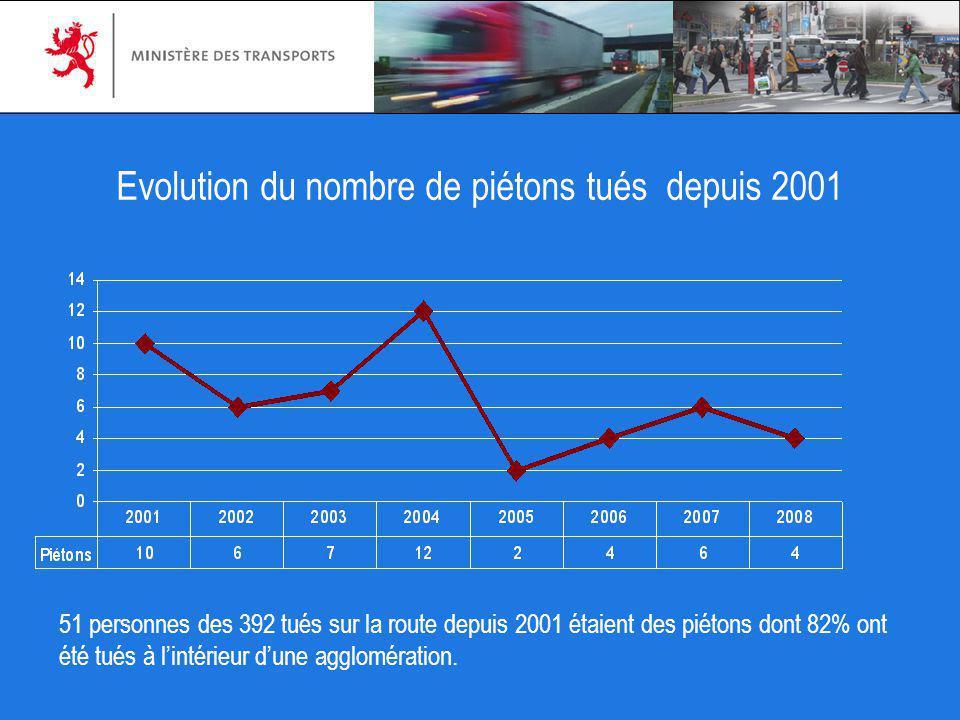 Evolution du nombre de piétons tués depuis 2001