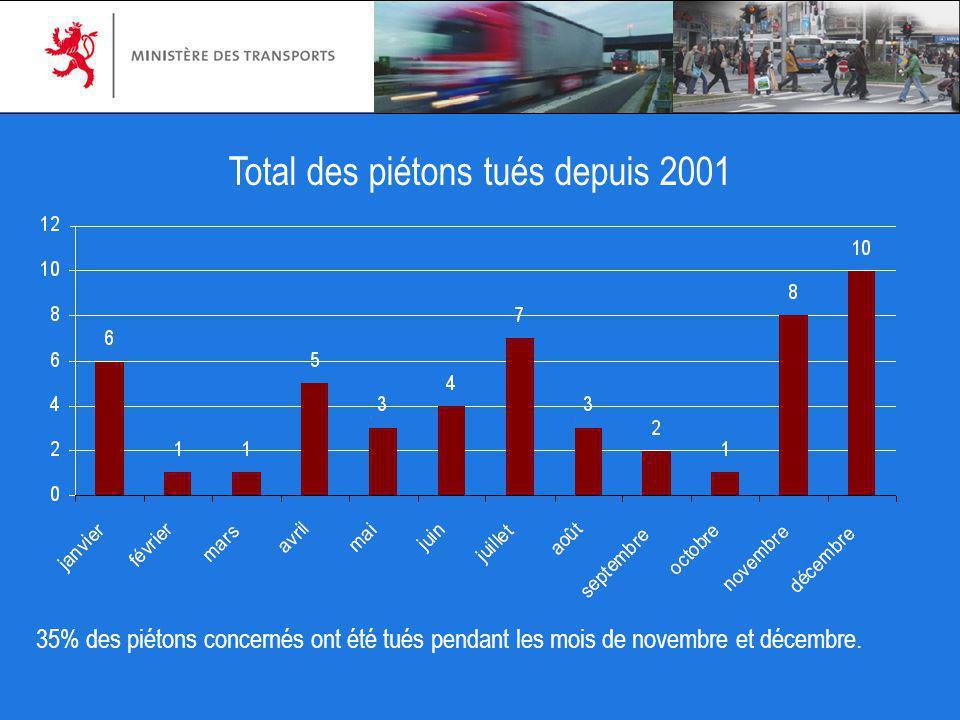 Total des piétons tués depuis 2001