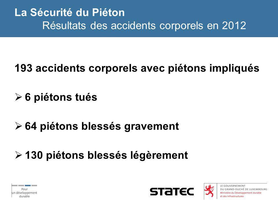 La Sécurité du Piéton Résultats des accidents corporels en 2012