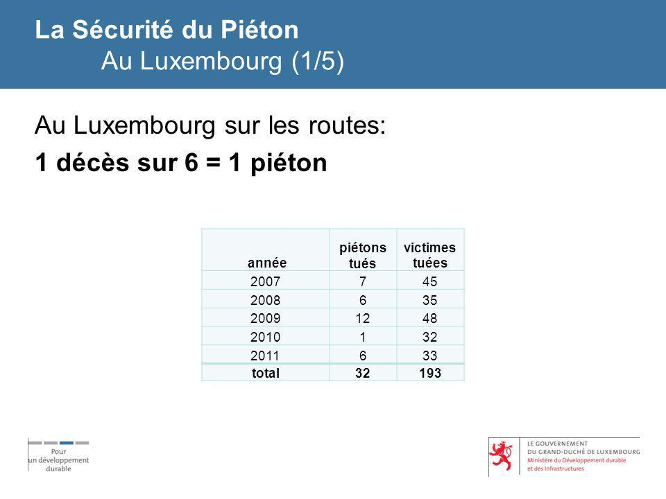 La Sécurité du Piéton Au Luxembourg (1/5)