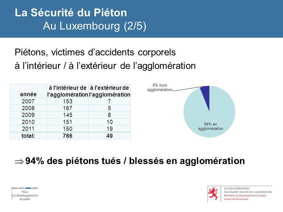 La Sécurité du Piéton Au Luxembourg (2/5)