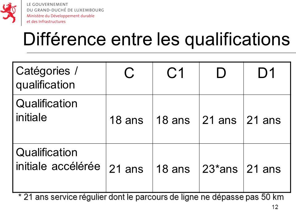 Différence entre les qualifications