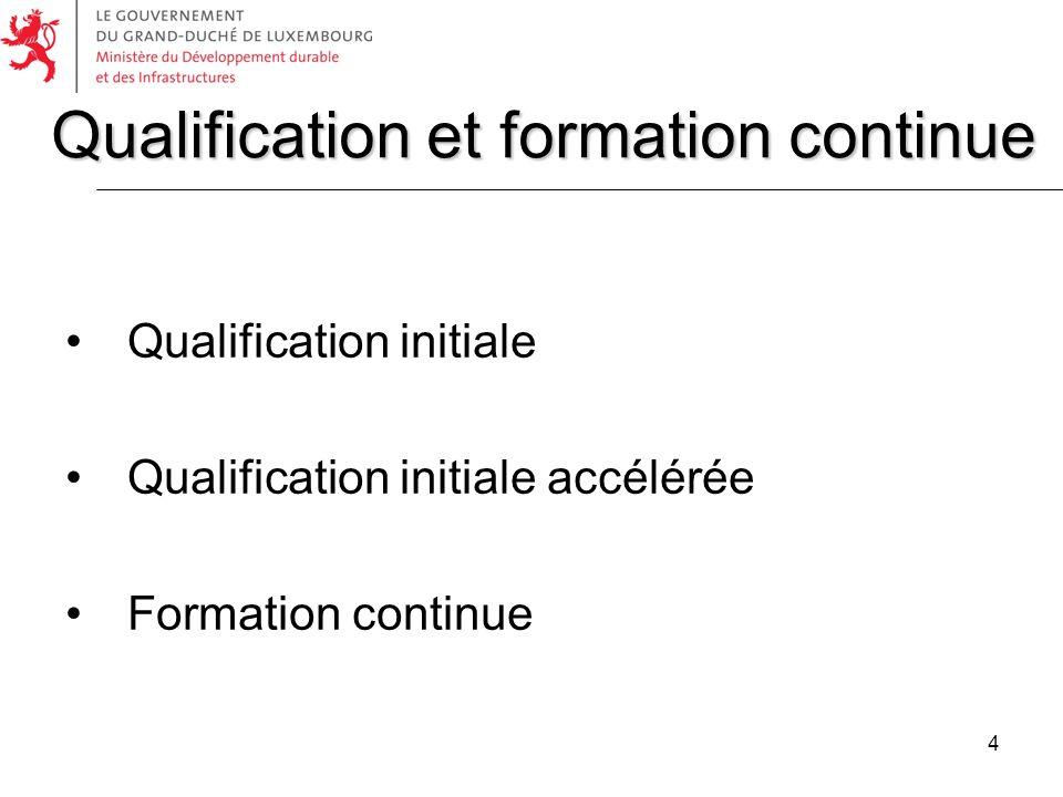 Qualification et formation continue