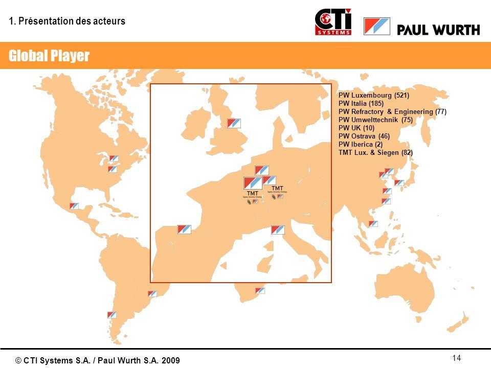 Global Player 1. Présentation des acteurs PW Luxembourg (521)