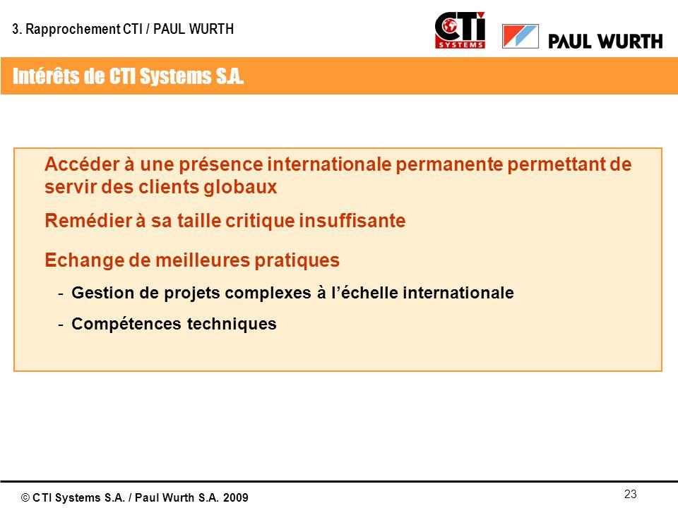 Intérêts de CTI Systems S.A.