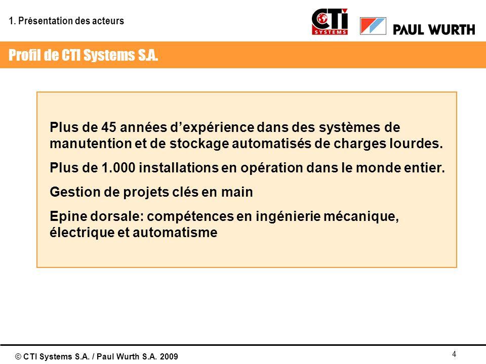 Profil de CTI Systems S.A.