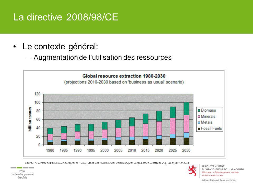La directive 2008/98/CE Le contexte général:
