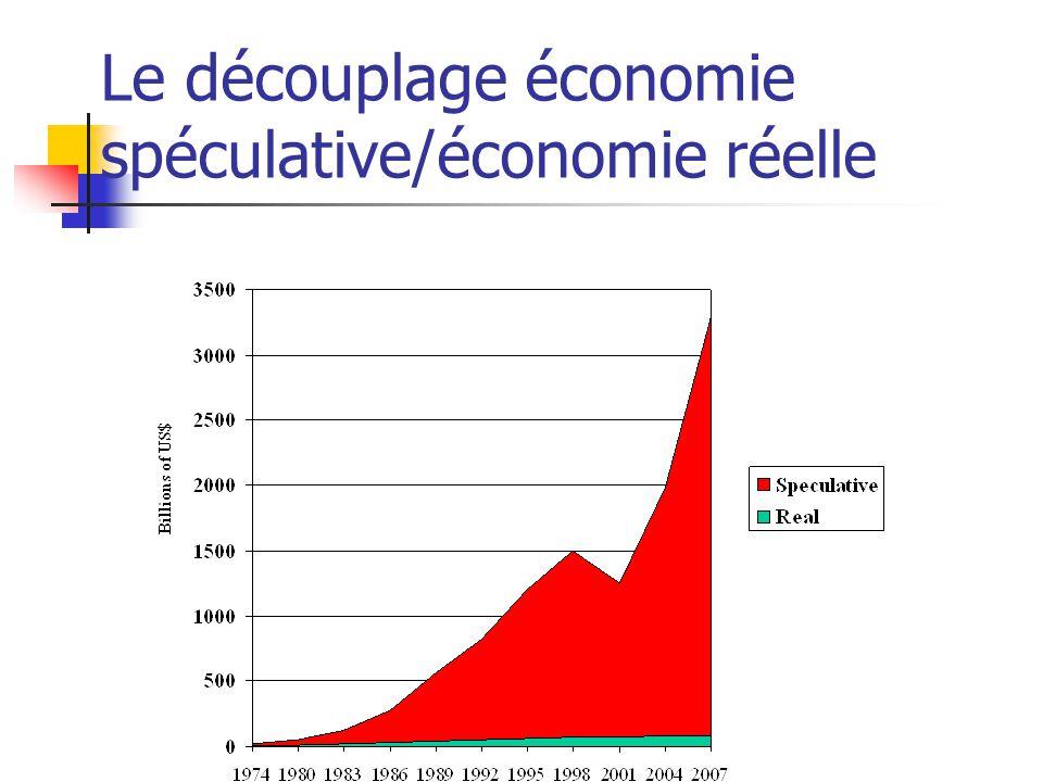 Le découplage économie spéculative/économie réelle